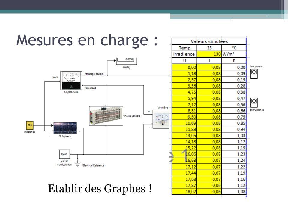 Mesures en charge : Etablir des Graphes !