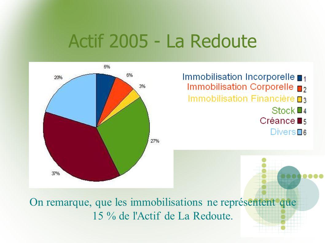 Actif 2005 - La RedouteOn remarque, que les immobilisations ne représentent que 15 % de l Actif de La Redoute.