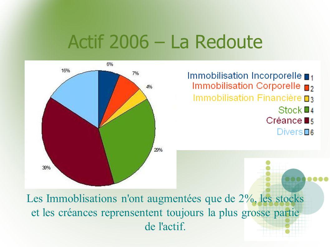 Actif 2006 – La Redoute