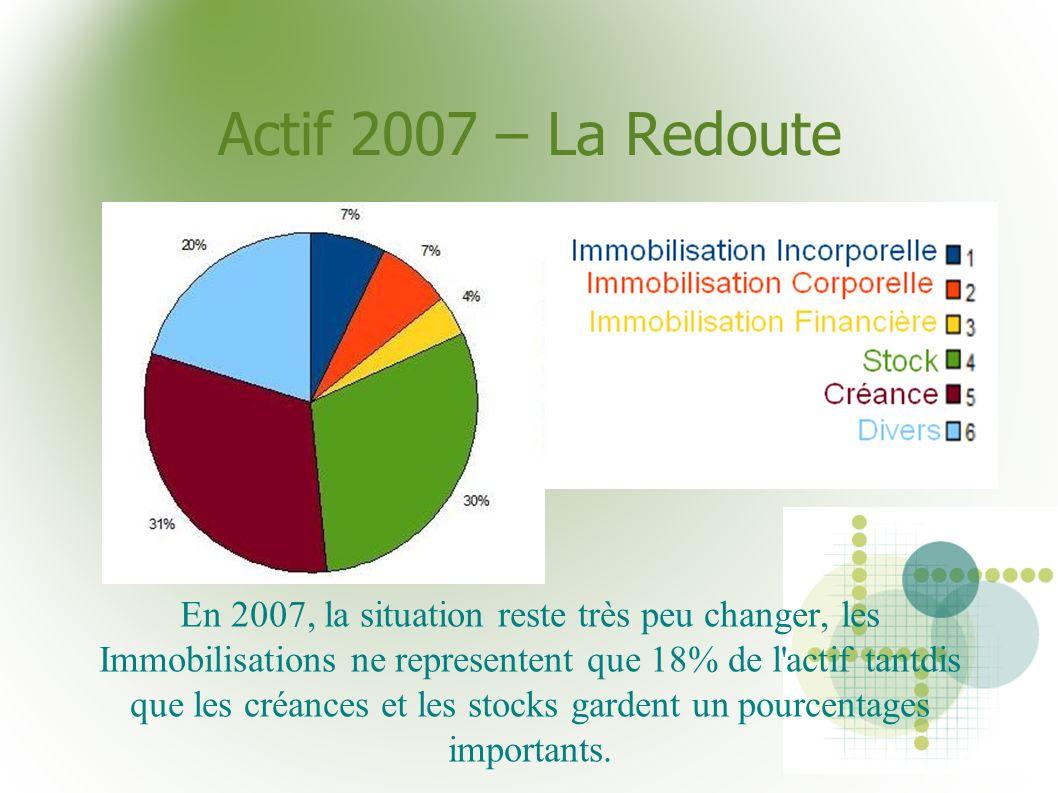 Actif 2007 – La Redoute