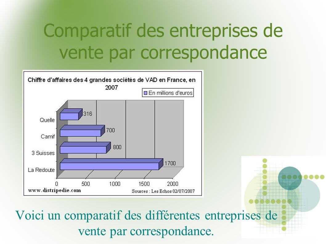 Comparatif des entreprises de vente par correspondance
