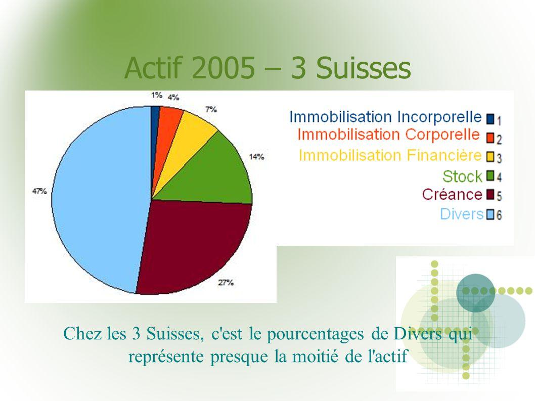 Actif 2005 – 3 Suisses Chez les 3 Suisses, c est le pourcentages de Divers qui représente presque la moitié de l actif.