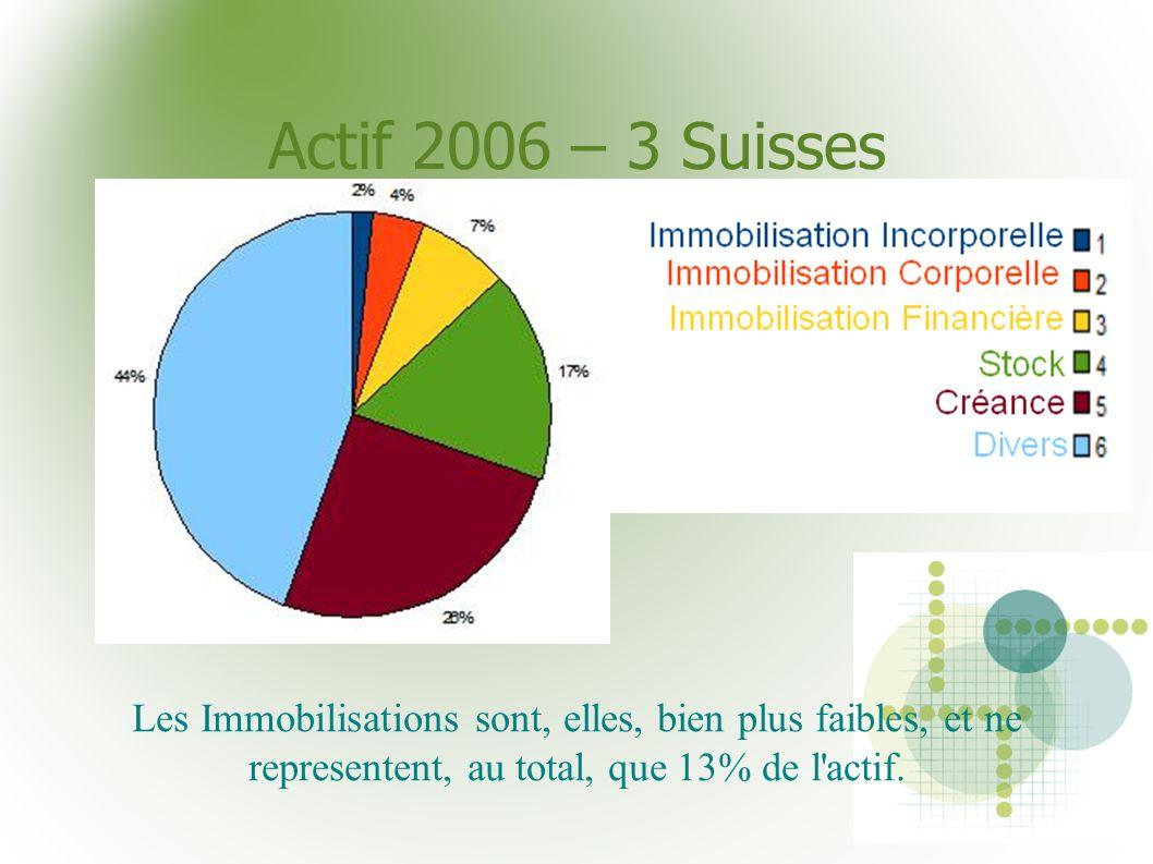 Actif 2006 – 3 SuissesLes Immobilisations sont, elles, bien plus faibles, et ne representent, au total, que 13% de l actif.