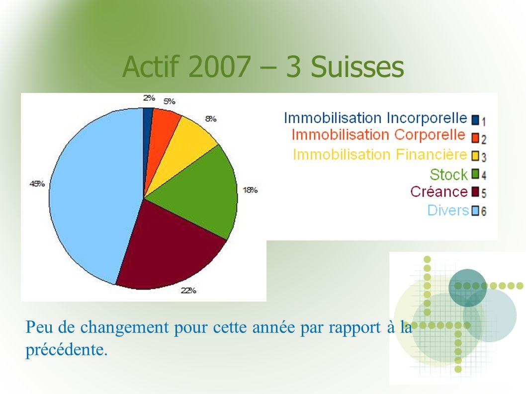Actif 2007 – 3 Suisses Peu de changement pour cette année par rapport à la précédente.