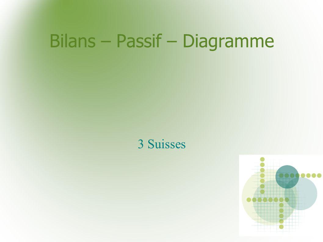 Bilans – Passif – Diagramme