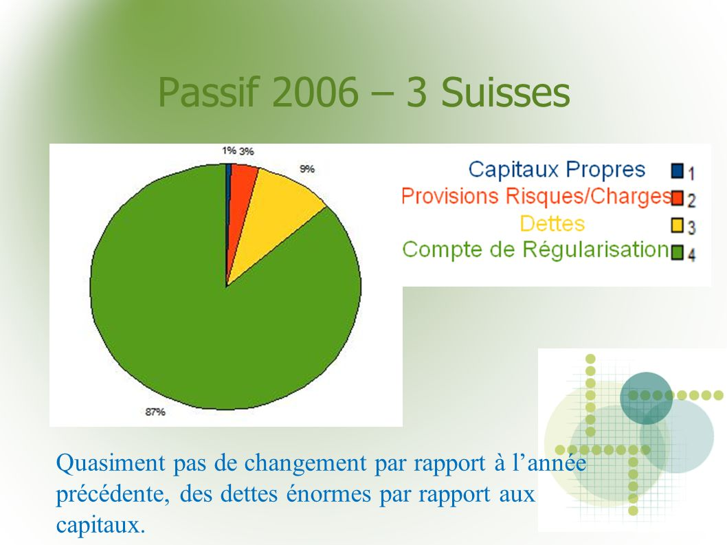 Passif 2006 – 3 Suisses Quasiment pas de changement par rapport à l'année précédente, des dettes énormes par rapport aux capitaux.