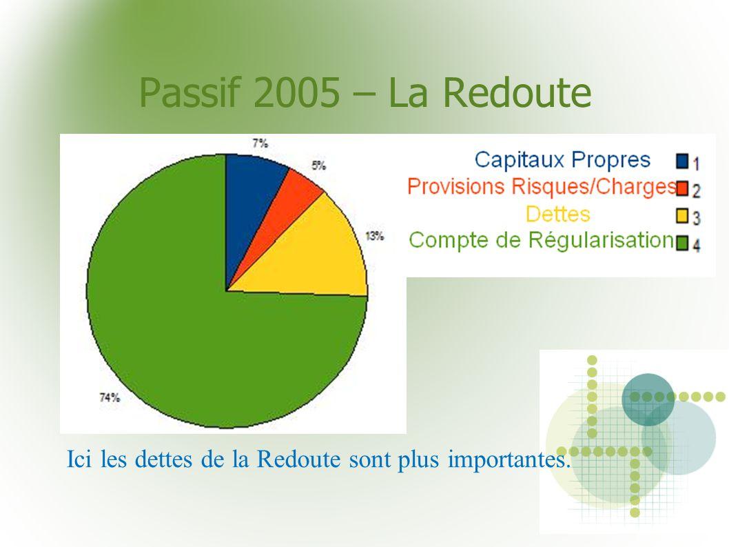 Passif 2005 – La Redoute Ici les dettes de la Redoute sont plus importantes.