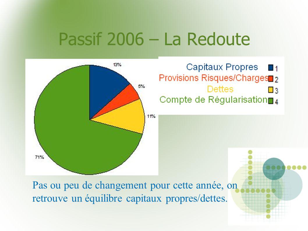 Passif 2006 – La RedoutePas ou peu de changement pour cette année, on retrouve un équilibre capitaux propres/dettes.