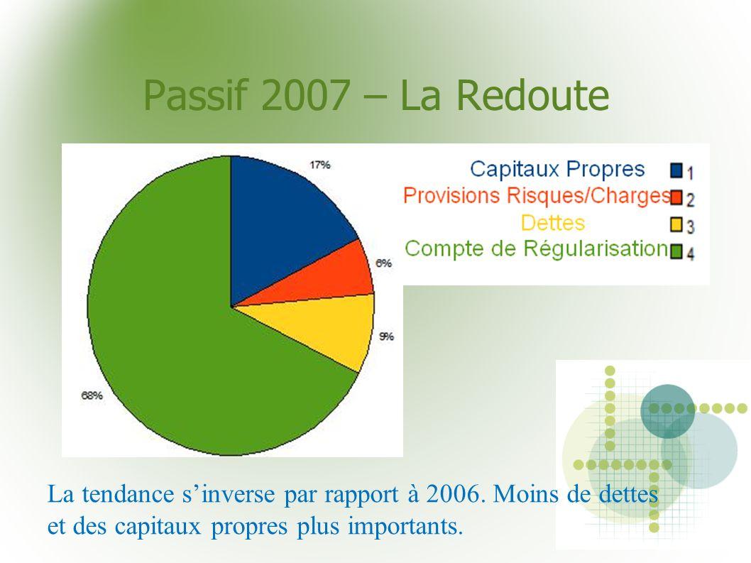 Passif 2007 – La Redoute La tendance s'inverse par rapport à 2006.