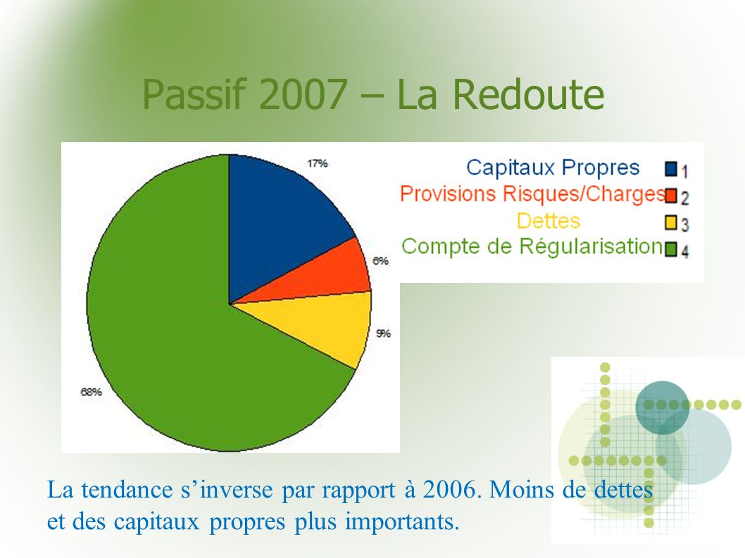 Passif 2007 – La RedouteLa tendance s'inverse par rapport à 2006.