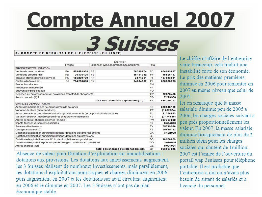 Compte Annuel 2007 3 Suisses Le chiffre d'affaire de l'entreprise varie beaucoup, cela traduit une instabilité forte de son économie.