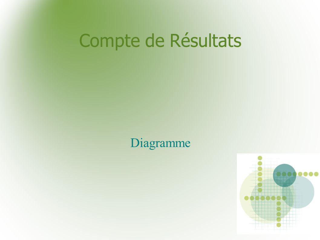 Compte de Résultats Diagramme