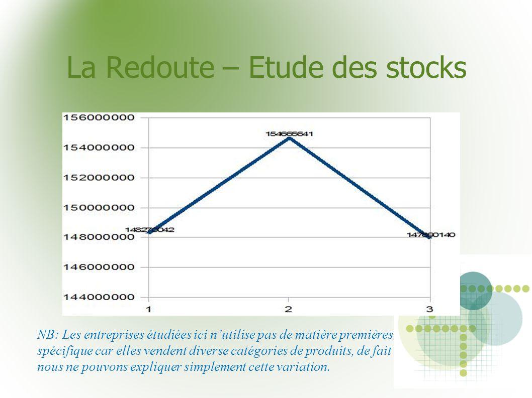 La Redoute – Etude des stocks