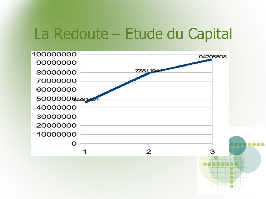 La Redoute – Etude du Capital