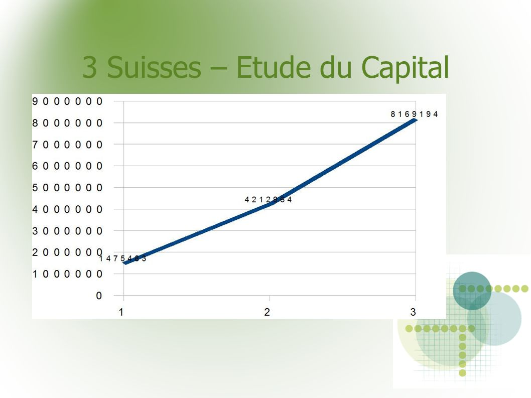 3 Suisses – Etude du Capital