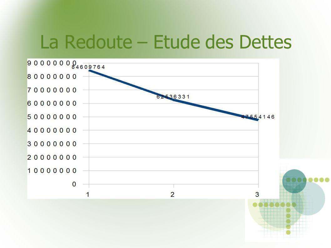 La Redoute – Etude des Dettes