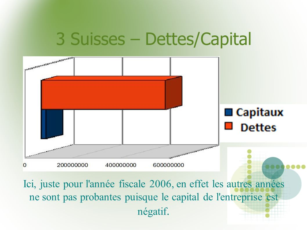 3 Suisses – Dettes/Capital