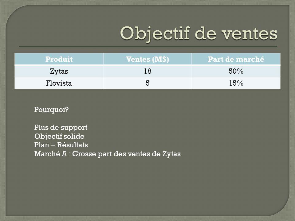 Objectif de ventes Produit Ventes (M$) Part de marché Zytas 18 50%