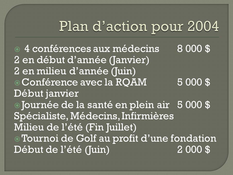 Plan d'action pour 2004 4 conférences aux médecins 8 000 $
