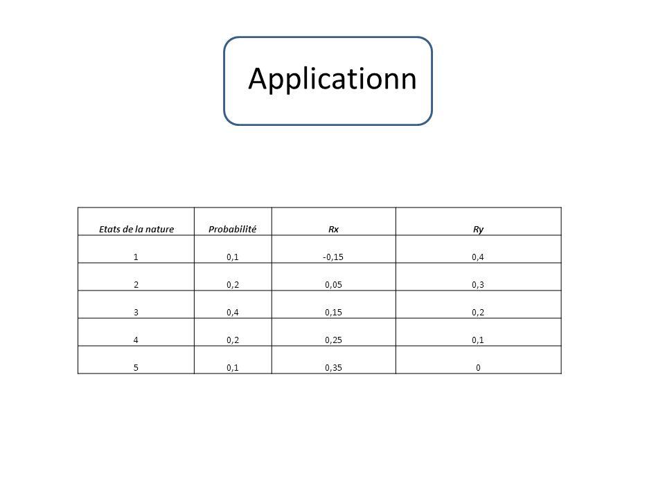 Applicationn Etats de la nature Probabilité Rx Ry 1 0,1 -0,15 0,4 2