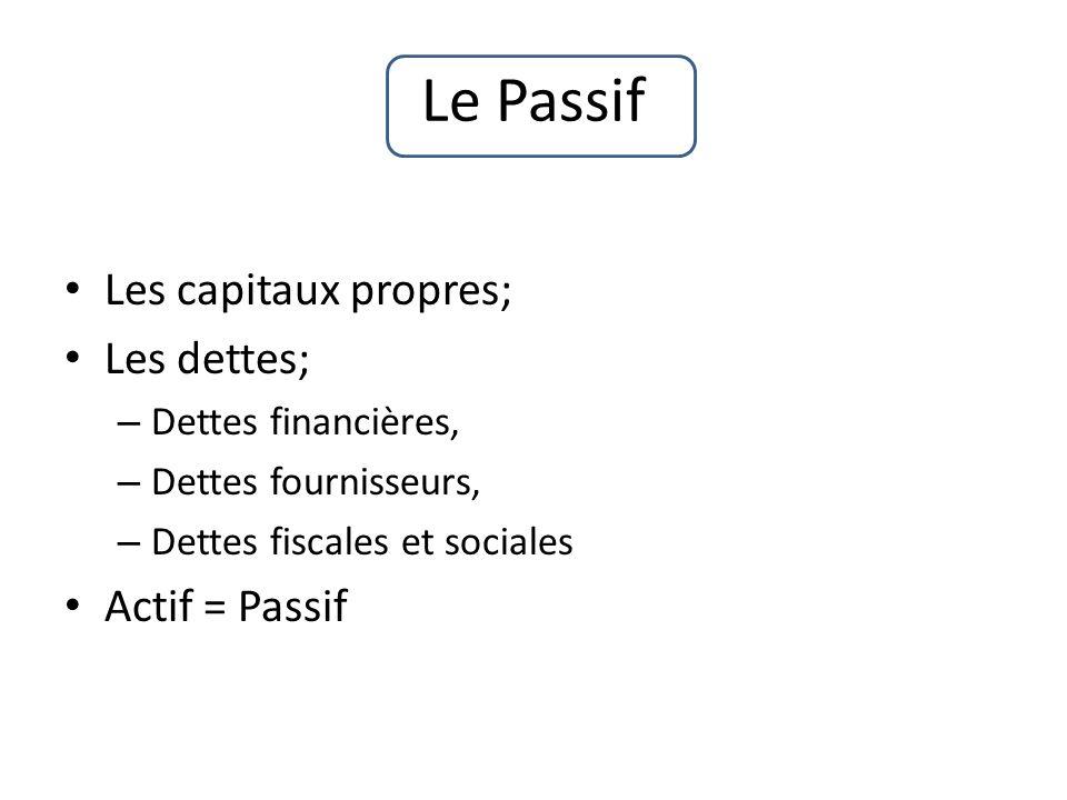 Le Passif Les capitaux propres; Les dettes; Actif = Passif