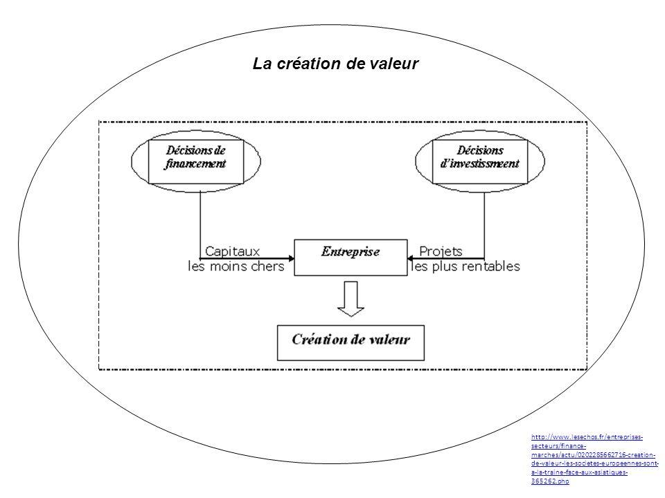 La création de valeur