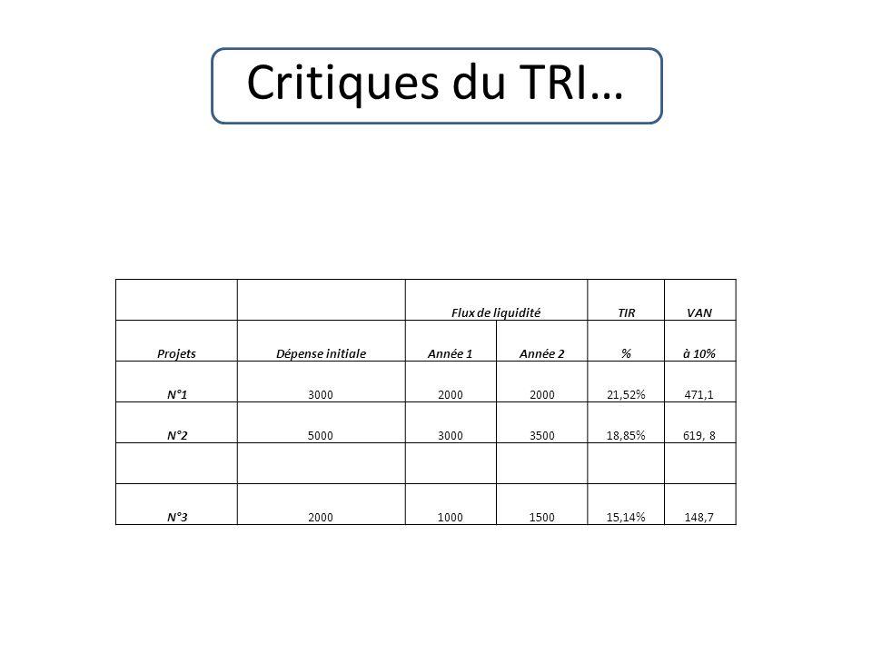 Critiques du TRI… Flux de liquidité TIR VAN Projets Dépense initiale