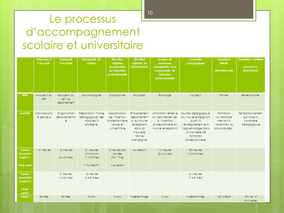 Le processus d'accompagnement scolaire et universitaire