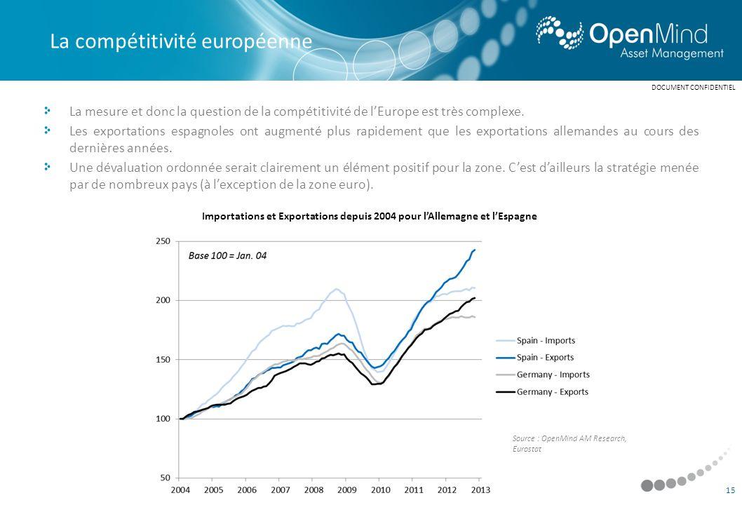 Importations et Exportations depuis 2004 pour l'Allemagne et l'Espagne