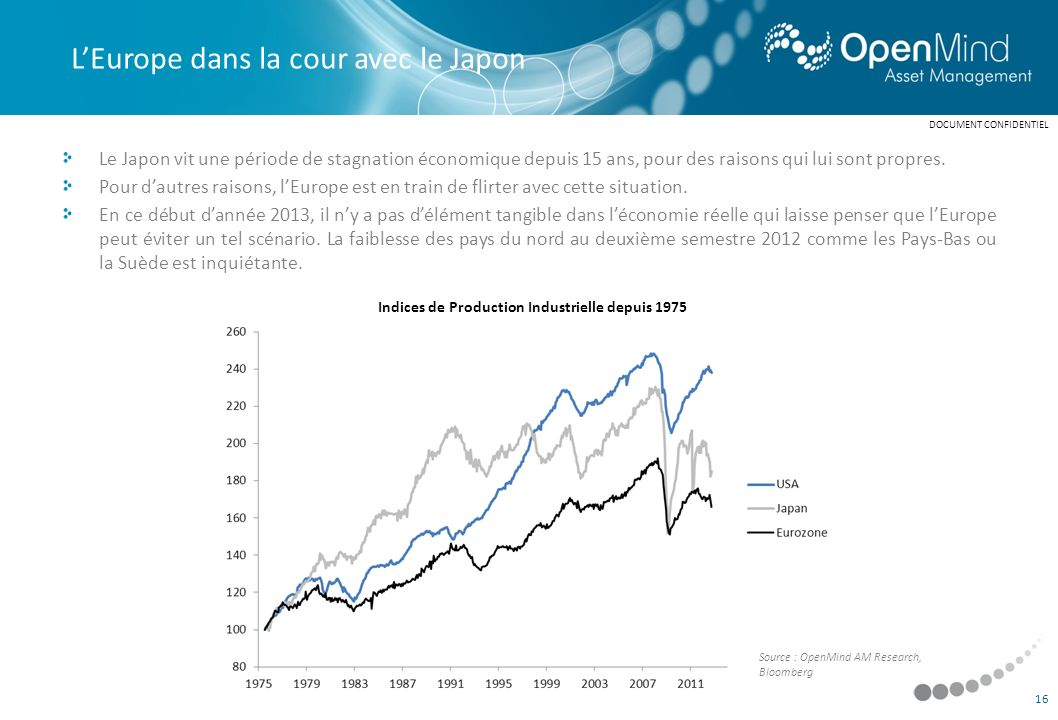 Indices de Production Industrielle depuis 1975