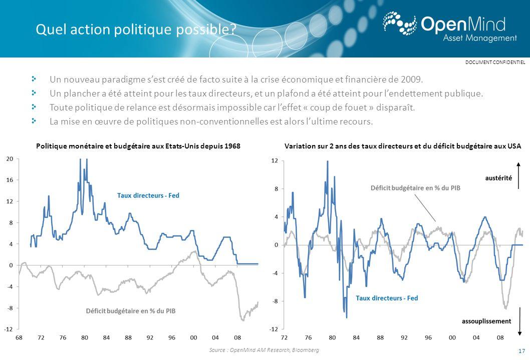 Politique monétaire et budgétaire aux Etats-Unis depuis 1968