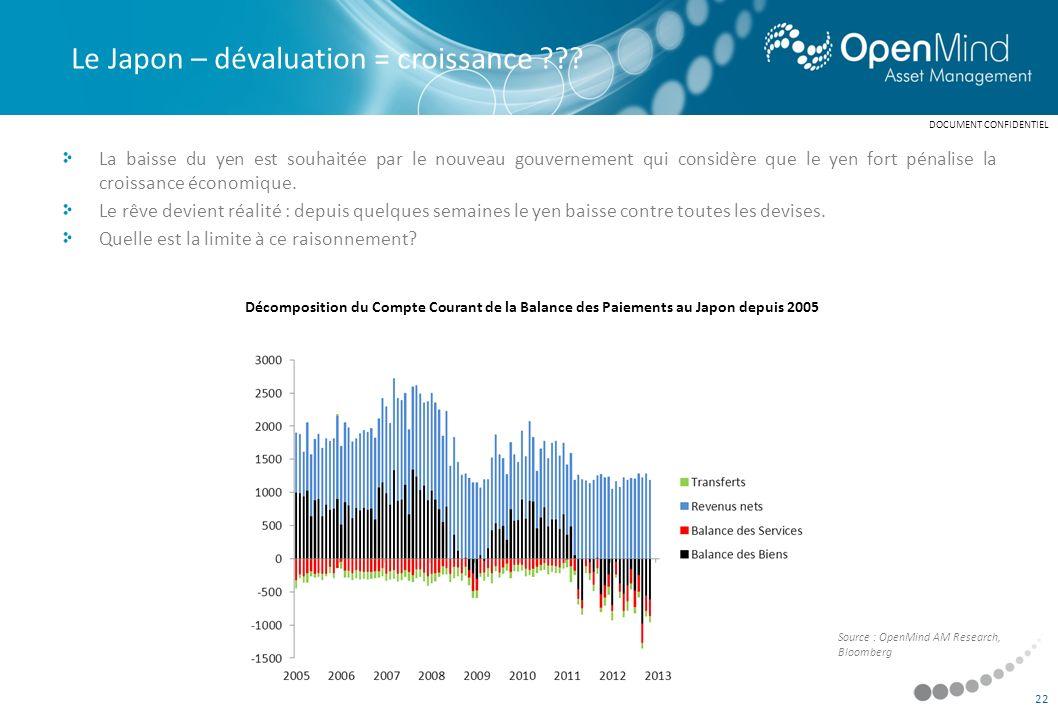 Le Japon – dévaluation = croissance