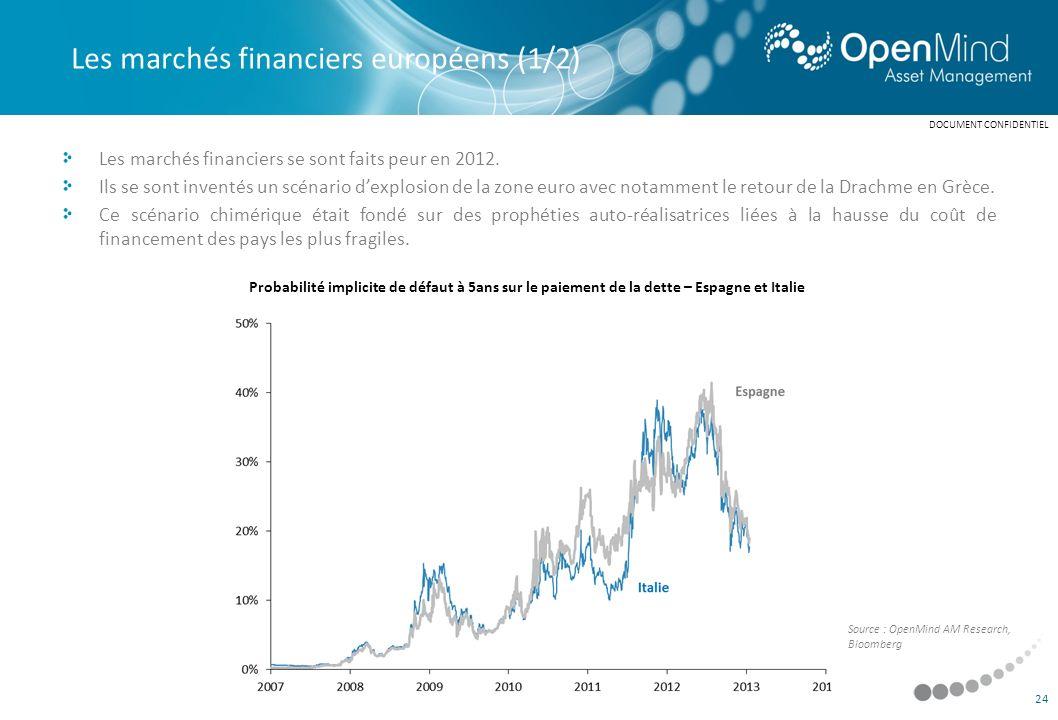 Les marchés financiers européens (1/2)