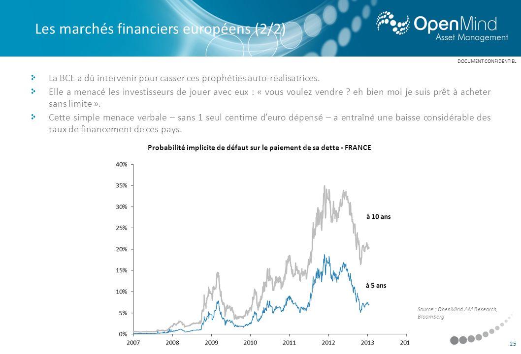 Probabilité implicite de défaut sur le paiement de sa dette - FRANCE
