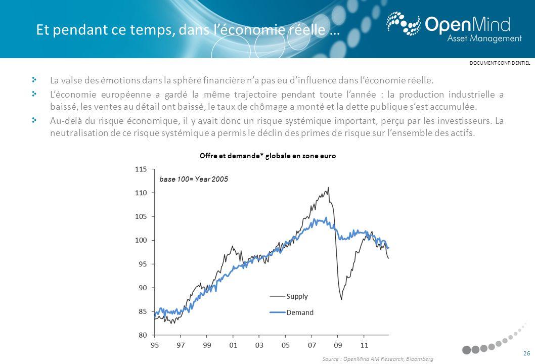 Offre et demande* globale en zone euro
