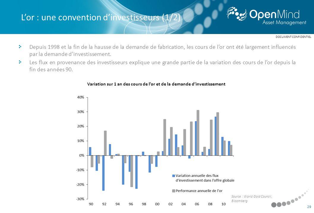 Variation sur 1 an des cours de l'or et de la demande d'investissement