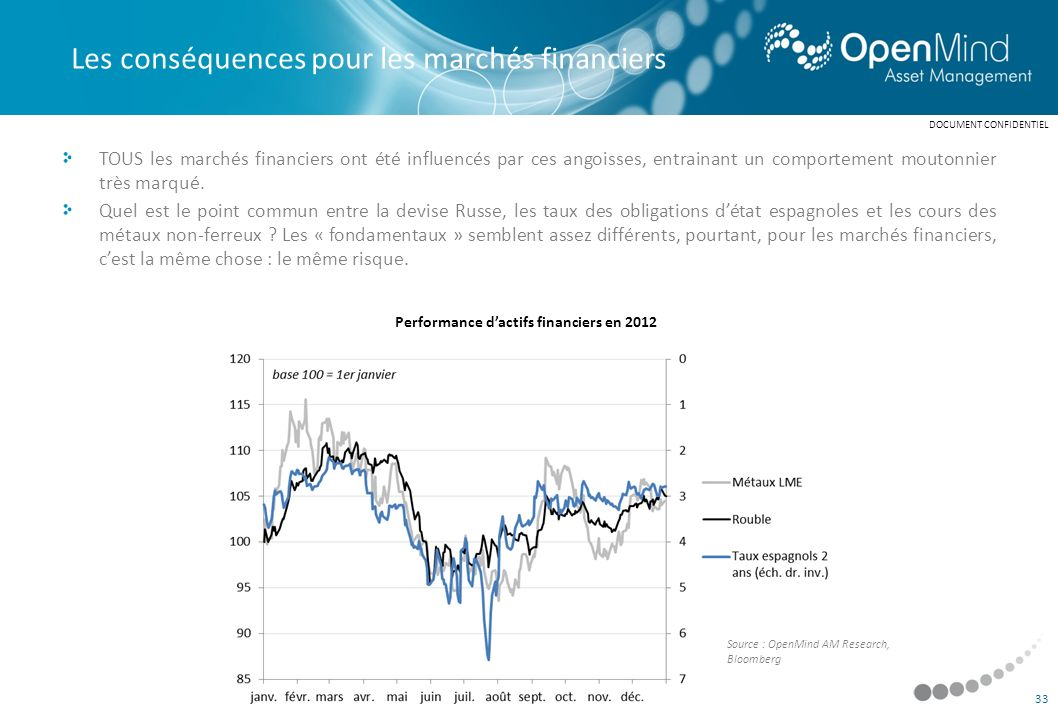 Performance d'actifs financiers en 2012