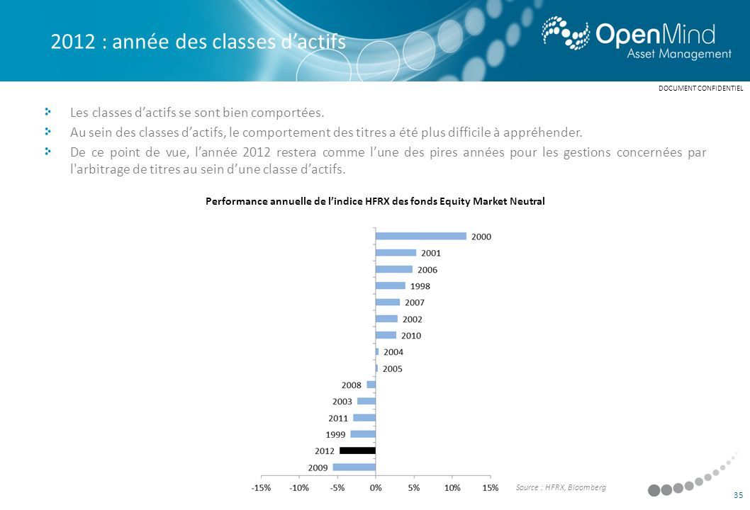 Performance annuelle de l'indice HFRX des fonds Equity Market Neutral
