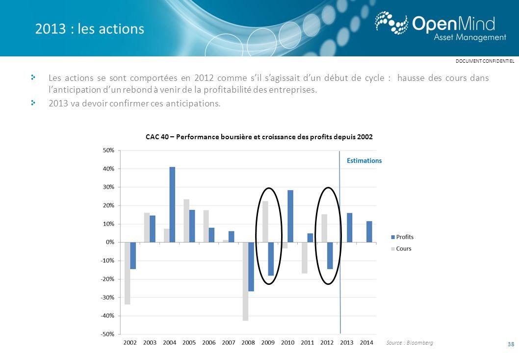 CAC 40 – Performance boursière et croissance des profits depuis 2002