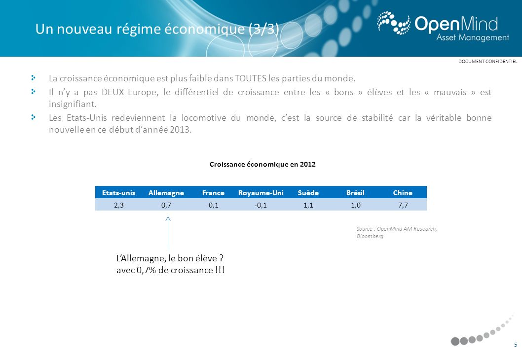 Croissance économique en 2012