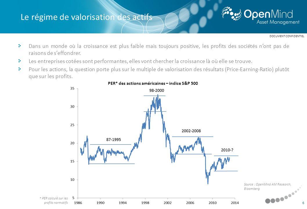 PER* des actions américaines – indice S&P 500