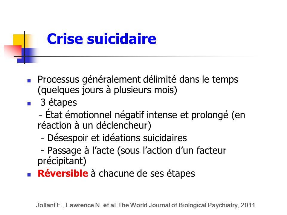 Crise suicidaire Processus généralement délimité dans le temps (quelques jours à plusieurs mois) 3 étapes.