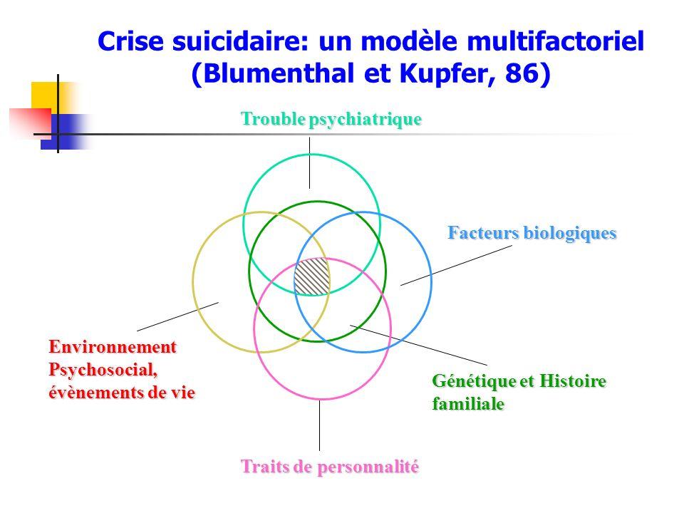Crise suicidaire: un modèle multifactoriel (Blumenthal et Kupfer, 86)