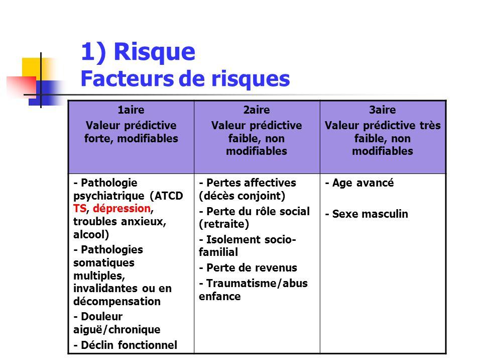 1) Risque Facteurs de risques