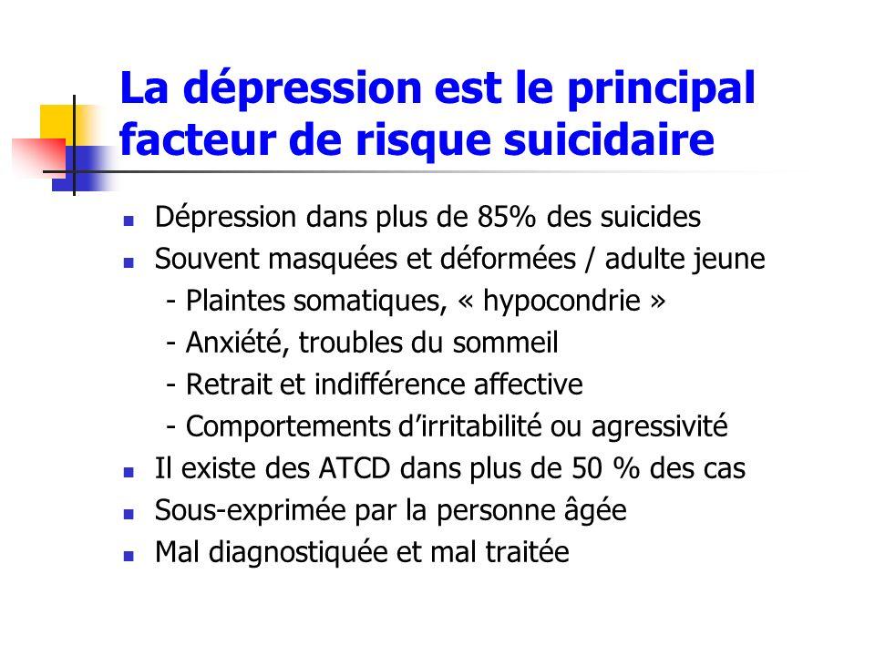 La dépression est le principal facteur de risque suicidaire