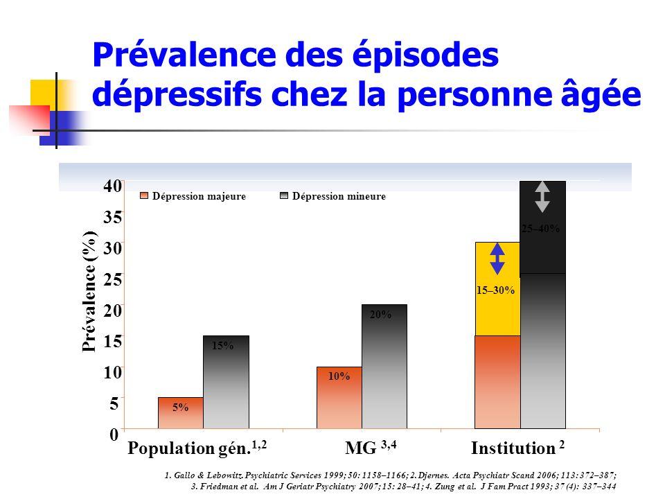 Prévalence des épisodes dépressifs chez la personne âgée