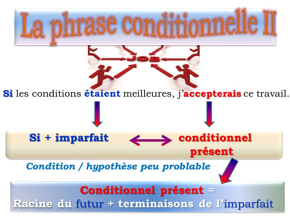 La phrase conditionnelle II