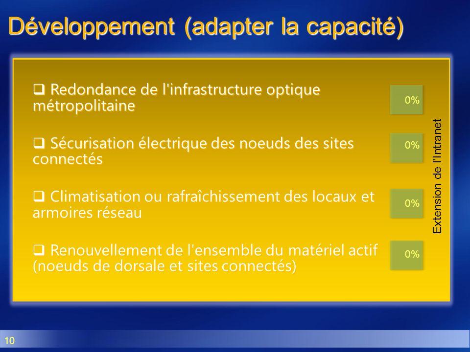 Développement (adapter la capacité)