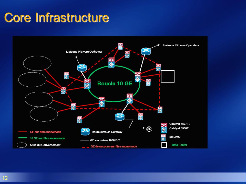 Core Infrastructure