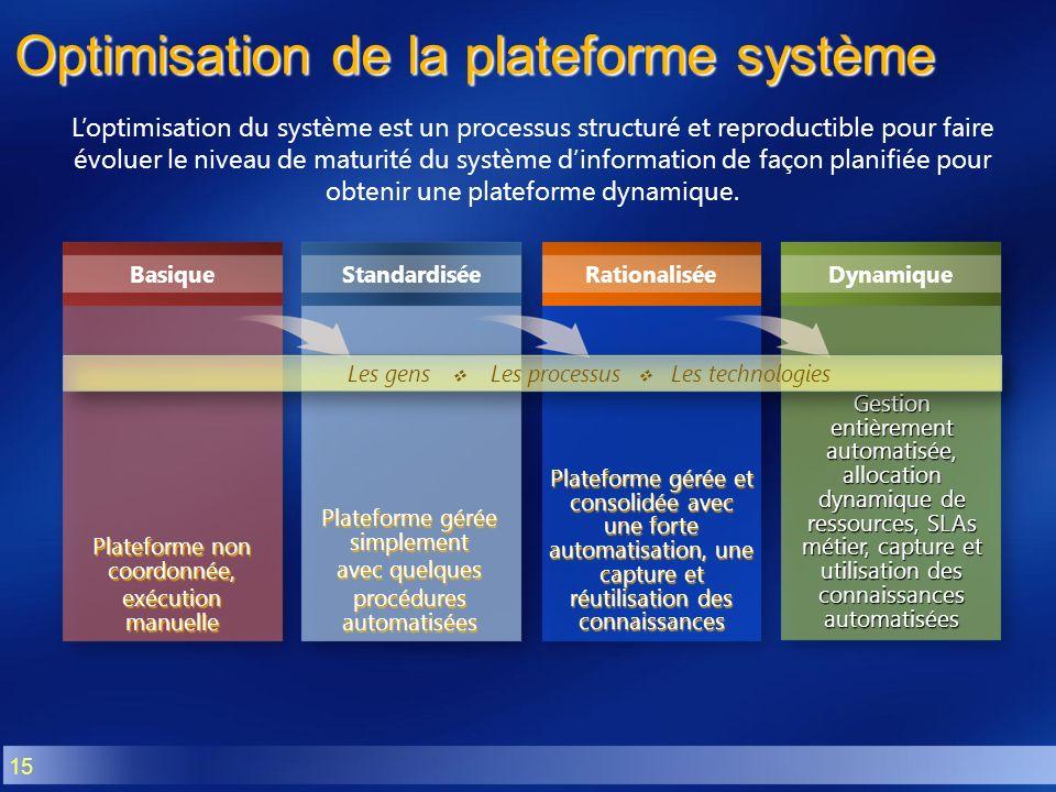 Optimisation de la plateforme système
